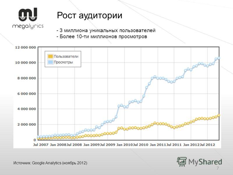 7 - 3 миллиона уникальных пользователей - Более 10-ти миллионов просмотров Источник: Google Analytics (ноябрь 2012) Рост аудитории