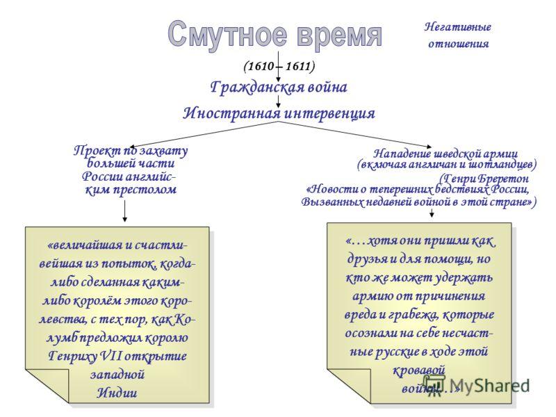 Негативные отношения (1610 – 1611) Гражданская война Иностранная интервенция Проект по захвату большей части России английс- ким престолом «величайшая и счастли- вейшая из попыток, когда- либо сделанная каким- либо королём этого коро- левства, с тех