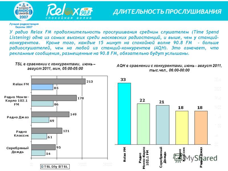 У радио Relax FM продолжительность прослушивания средним слушателем (Time Spend Listening) одна из самых высоких среди московских радиостанций, и выше, чем у станций- конкурентов. Кроме того, каждые 15 минут на спокойной волне 90.8 FM - больше радиос