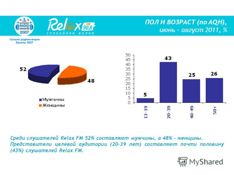 Среди слушателей Relax FM 52% составляют мужчины, а 48% - женщины. Представители целевой аудитории (20-39 лет) составляют почти половину (43%) слушателей Relax FM. ПОЛ И ВОЗРАСТ (по AQH), июнь – август 2011, %