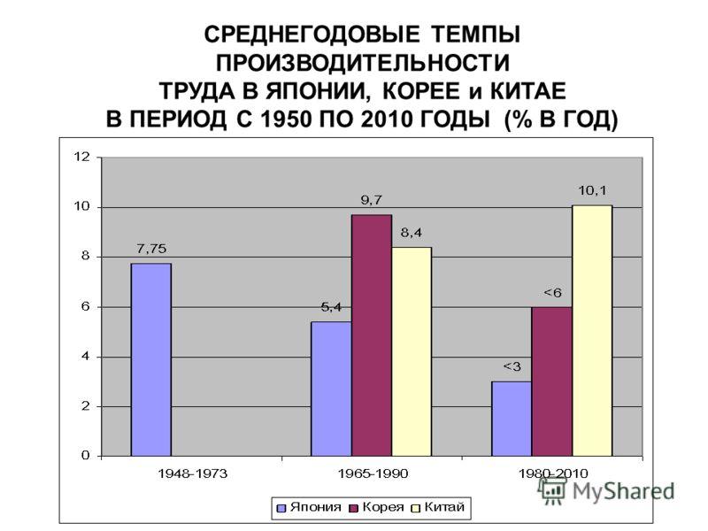 СРЕДНЕГОДОВЫЕ ТЕМПЫ ПРОИЗВОДИТЕЛЬНОСТИ ТРУДА В ЯПОНИИ, КОРЕЕ и КИТАЕ В ПЕРИОД С 1950 ПО 2010 ГОДЫ (% В ГОД)
