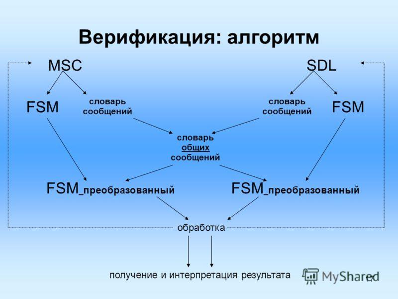 17 Верификация: алгоритм MSCSDL FSM словарь сообщений словарь сообщений словарь общих сообщений FSM _ преобразованный обработка получение и интерпретация результата FSM _ преобразованный