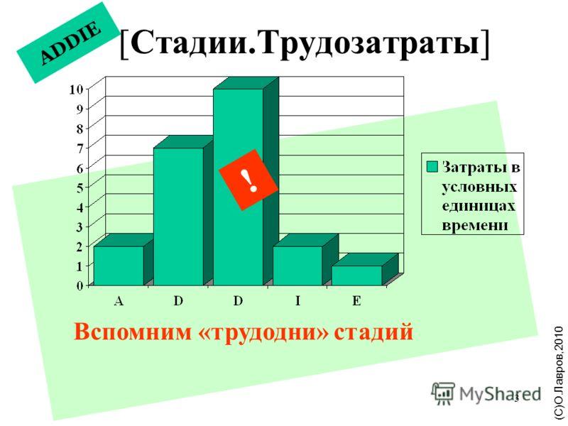 3 ADDIE [Стадии.Трудозатраты] ( С ) Щ. Л а в р о в, 2 0 1 0 (С)О.Лавров,2010 ! Вспомним «трудодни» стадий