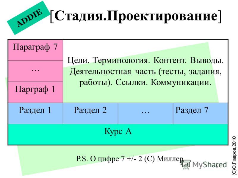 6 ADDIE [Стадия.Проектирование] (С)О.Лавров,2010 Параграф 7 Цели. Терминология. Контент. Выводы. Деятельностная часть (тесты, задания, работы). Ссылки. Коммуникации. … Парграф 1 Раздел 1Раздел 2…Раздел 7 Курс А P.S. О цифре 7 +/- 2 (С) Миллер