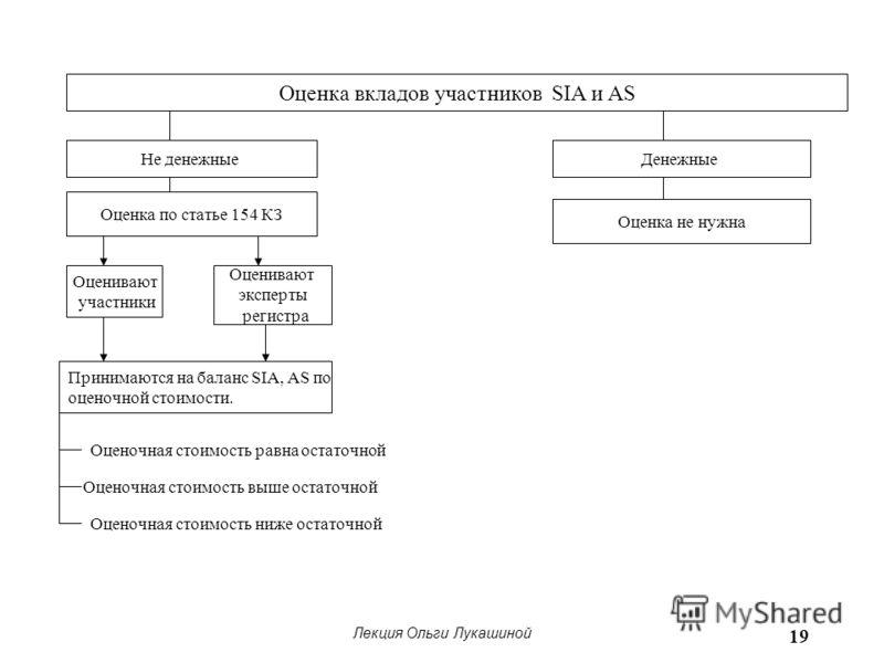Лекция Ольги Лукашиной 19 Оценка вкладов участников SIA и AS Не денежные Оценка по статье 154 КЗ Оценивают участники Оценивают эксперты регистра Принимаются на баланс SIA, AS по оценочной стоимости. Оценочная стоимость равна остаточной Оценочная стои