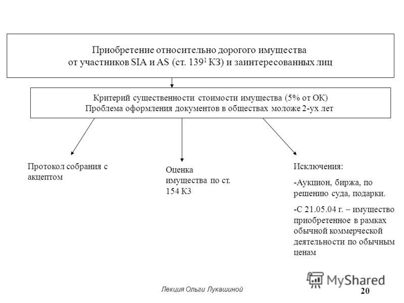 Лекция Ольги Лукашиной 20 Приобретение относительно дорогого имущества от участников SIA и AS (ст. 139 1 КЗ) и заинтересованных лиц Критерий существенности стоимости имущества (5% от ОК) Проблема оформления документов в обществах моложе 2-ух лет Прот
