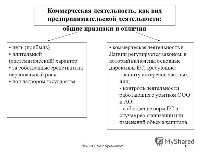 Лекция Ольги Лукашиной 3 Коммерческая деятельность, как вид предпринимательской деятельности: общие признаки и отличия цель (прибыль) длительный (систематический) характер за собственные средства и на персональный риск под надзором государства коммер