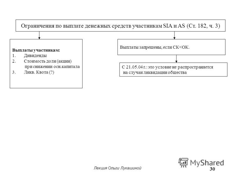 Лекция Ольги Лукашиной 30 Ограничения по выплате денежных средств участникам SIA и AS (Ст. 182, ч. 3) Выплаты участникам: 1.Дивиденды 2.Стоимость доли (акции) при снижении осн.капитала 3.Ликв. Квота (?) Выплаты запрещены, если СК
