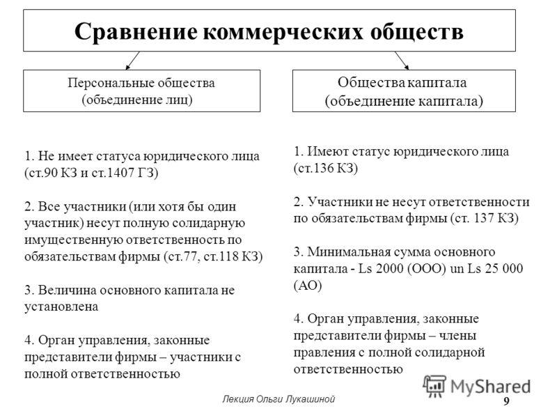 Лекция Ольги Лукашиной 9 Сравнение коммерческих обществ Персональные общества (объединение лиц) Общества капитала (объединение капитала) 1. Не имеет статуса юридического лица (ст.90 КЗ и ст.1407 ГЗ) 2. Все участники (или хотя бы один участник) несут
