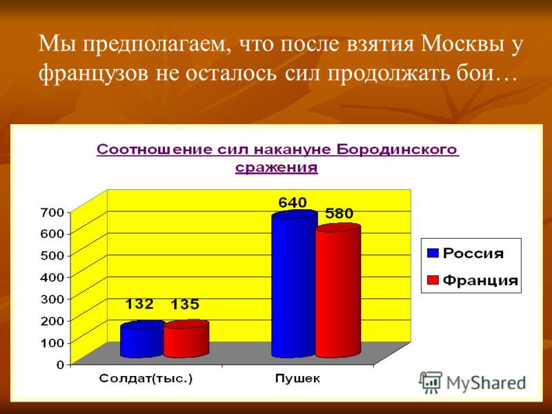 Мы предполагаем, что после взятия Москвы у французов не осталось сил продолжать бои…