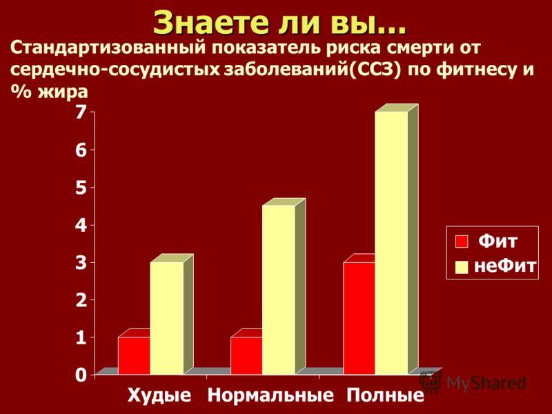 Знаете ли вы... 0 1 2 3 4 5 6 7 ХудыеНормальныеПолные Фит неФит Стандартизованный показатель риска смерти от сердечно-сосудистых заболеваний(ССЗ) по фитнесу и % жира