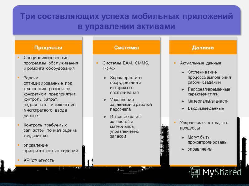ПроцессыСистемыДанные Три составляющих успеха мобильных приложений в управлении активами Специализированные программы обслуживания и ремонта оборудования Задачи, оптимизированные под технологию работы на конкретном предприятии: контроль затрат, надеж
