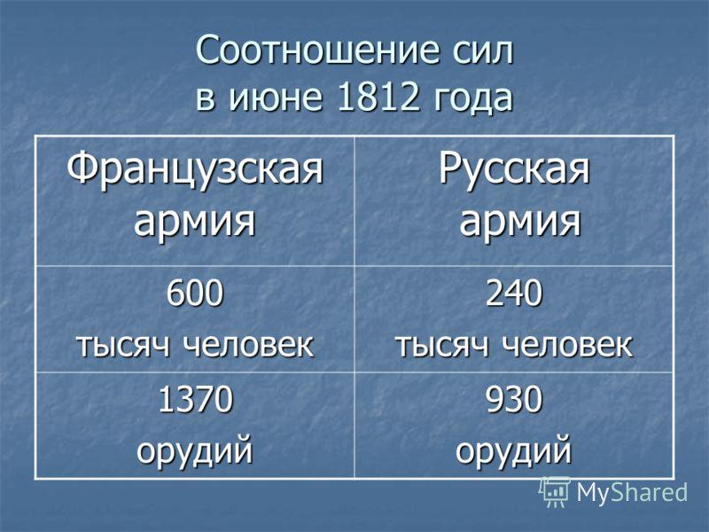 Соотношение сил в июне 1812 года Французская армия Русская армия армия 600 тысяч человек 240 1370орудий930орудий