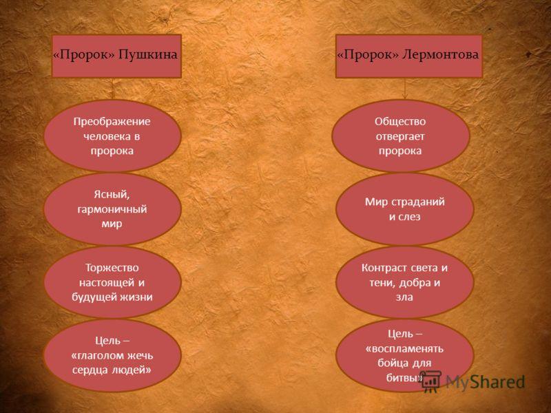 Сравнение «Пророка» Пушкина и Лермонтова, анализ произведений