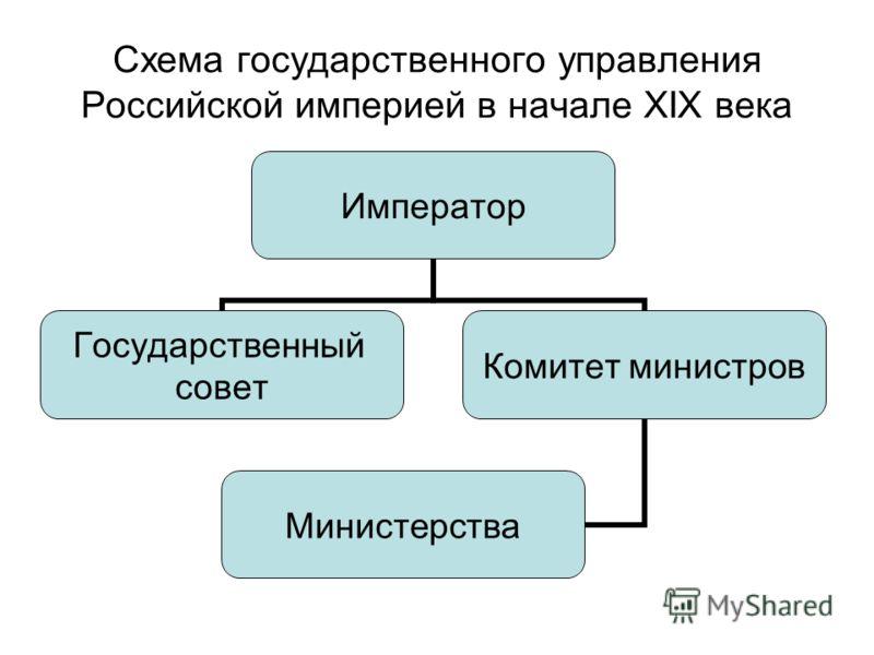 Схема государственного управления Российской империей в начале XIX века Император Государственный совет Комитет министров Министерства