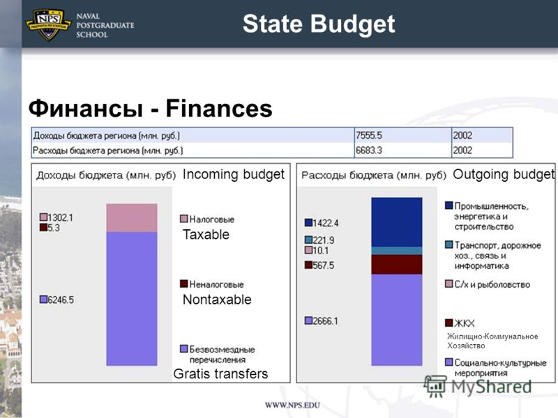 State Budget Финансы - Finances Gratis transfers Nontaxable Taxable Incoming budgetOutgoing budget Жилищно-Коммунальное Хозяйство