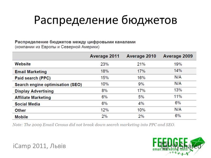 Распределение бюджетов iCamp 2011, Львів
