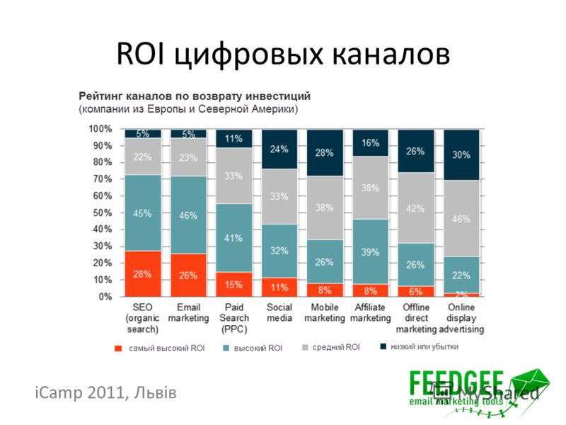 ROI цифровых каналов iCamp 2011, Львів