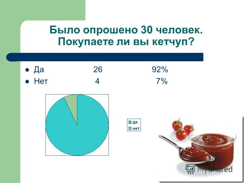Было опрошено 30 человек. Покупаете ли вы кетчуп? Да 26 92% Нет 4 7%