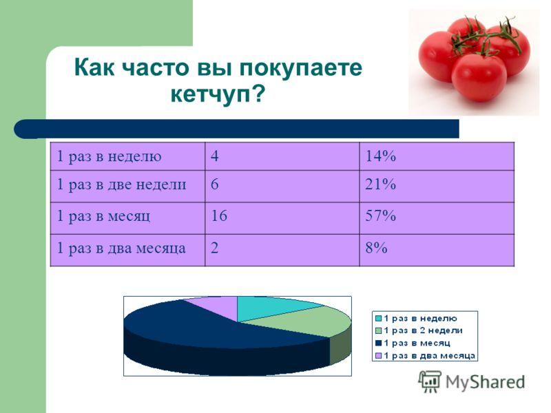 Как часто вы покупаете кетчуп? 1 раз в неделю414% 1 раз в две недели621% 1 раз в месяц1657% 1 раз в два месяца28%
