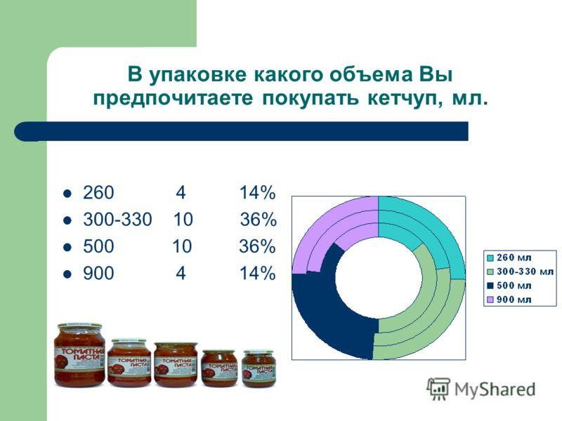 В упаковке какого объема Вы предпочитаете покупать кетчуп, мл. 260 4 14% 300-330 10 36% 500 10 36% 900 4 14%