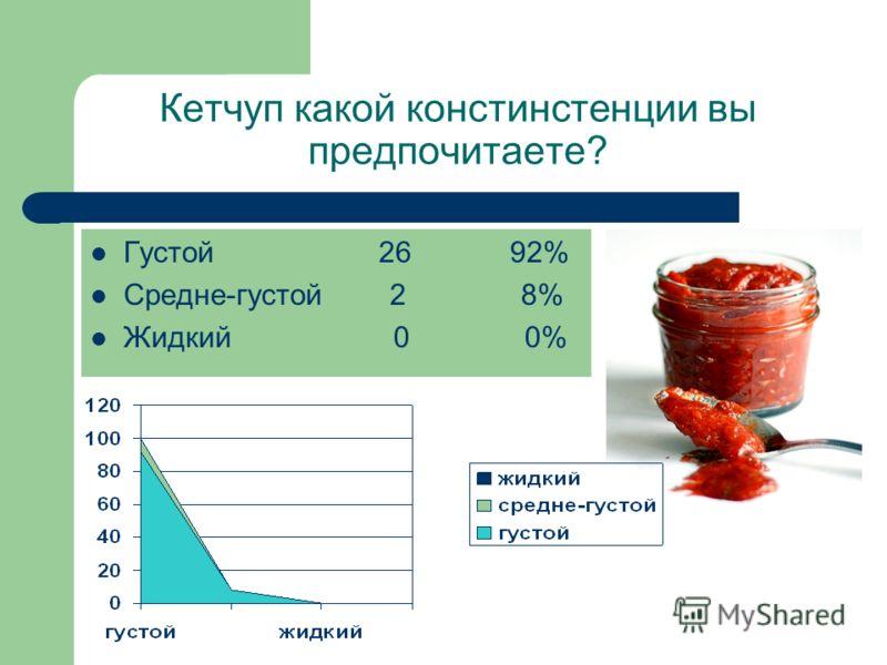 Кетчуп какой констинстенции вы предпочитаете? Густой 26 92% Средне-густой 2 8% Жидкий 0 0%