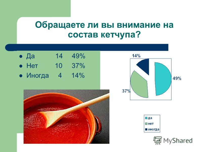 Обращаете ли вы внимание на состав кетчупа? Да 14 49% Нет 10 37% Иногда 4 14%
