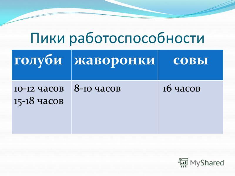 Пики работоспособности голубижаворонкисовы 10-12 часов 15-18 часов 8-10 часов 16 часов