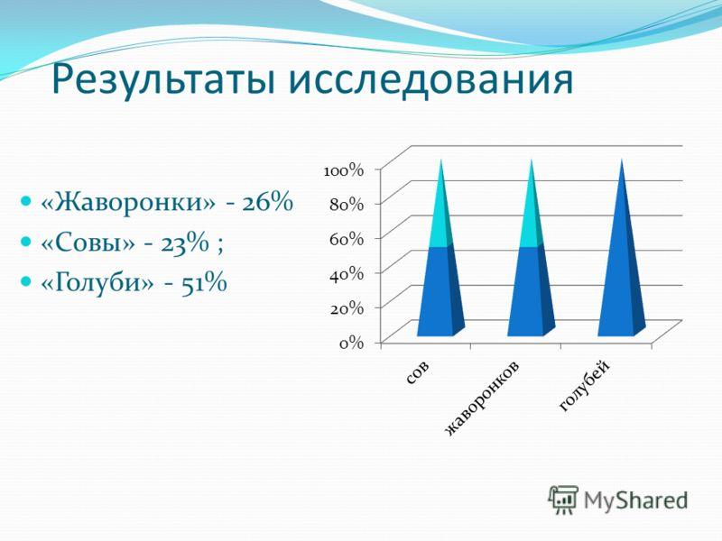 Результаты исследования «Жаворонки» - 26% «Совы» - 23% ; «Голуби» - 51%