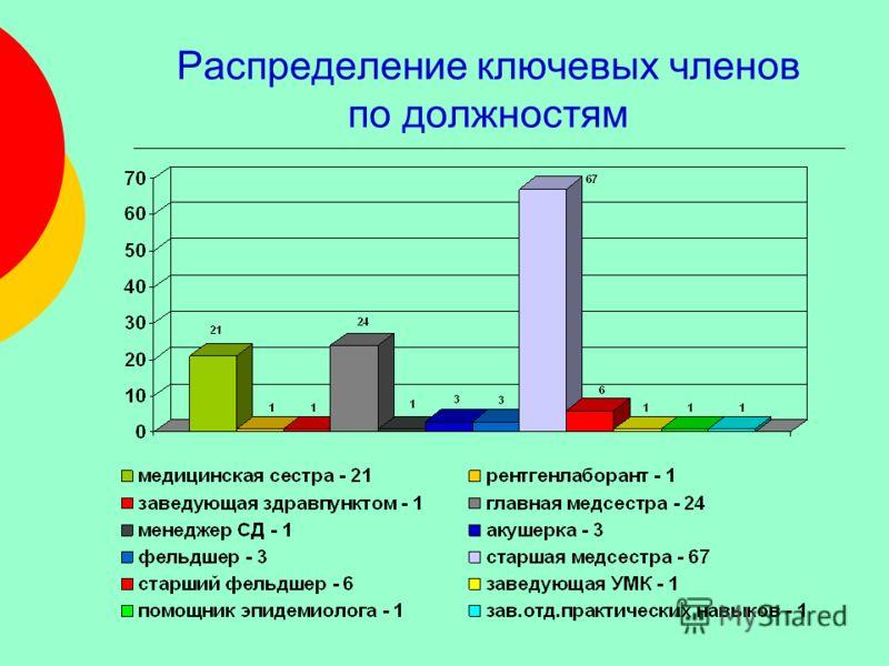 Распределение ключевых членов по должностям