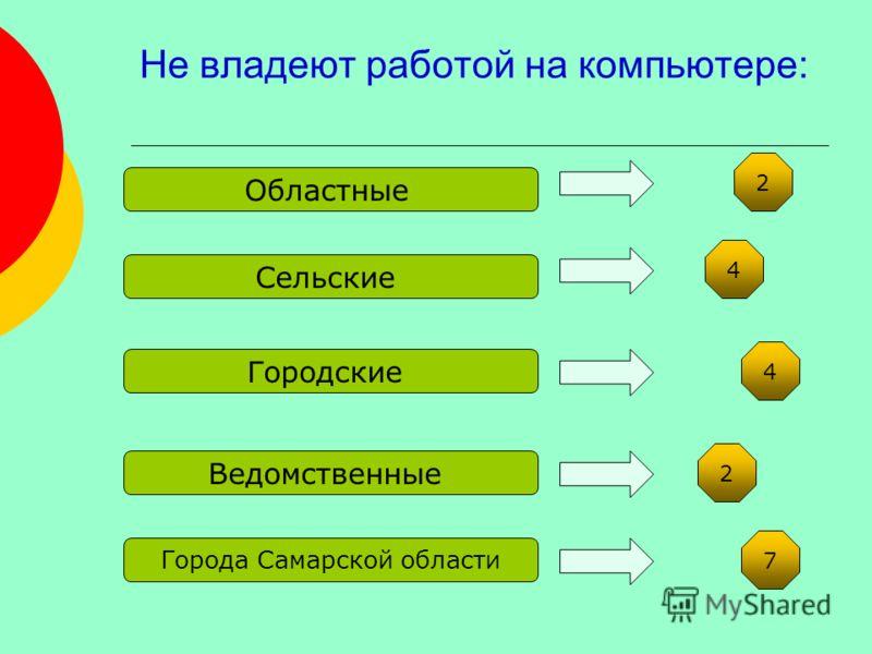 Не владеют работой на компьютере: Сельские Городские Ведомственные Города Самарской области Областные 2 4 4 2 7