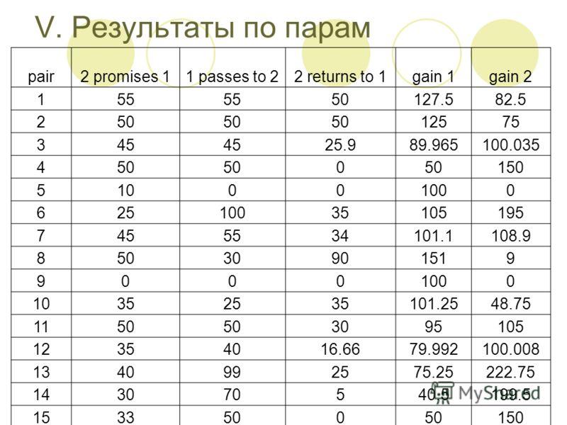 V. Результаты по парам pair2 promises 11 passes to 22 returns to 1gain 1gain 2 155 50127.582.5 250 12575 345 25.989.965100.035 450 0 150 510001000 62510035105195 7455534101.1108.9 85030901519 90001000 10352535101.2548.75 1150 3095105 12354016.6679.99