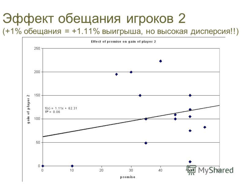 Эффект обещания игроков 2 (+1% обещания = +1.11% выигрыша, но высокая дисперсия!!)