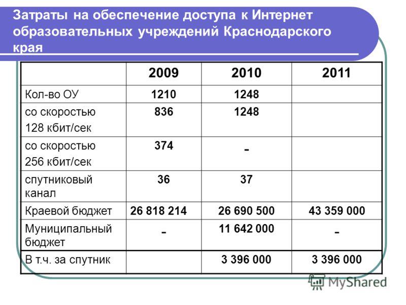 Затраты на обеспечение доступа к Интернет образовательных учреждений Краснодарского края 200920102011 Кол-во ОУ12101248 со скоростью 128 кбит/сек 8361248 со скоростью 256 кбит/сек 374 - спутниковый канал 3637 Краевой бюджет26 818 21426 690 50043 359