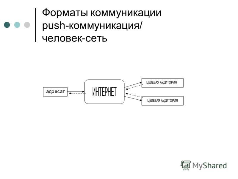 Форматы коммуникации push-коммуникация/ человек-сеть
