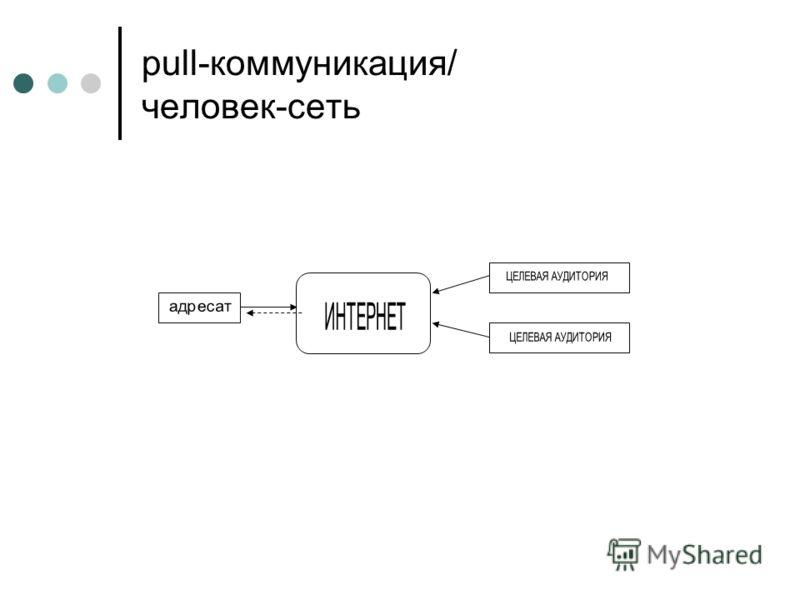 pull-коммуникация/ человек-сеть