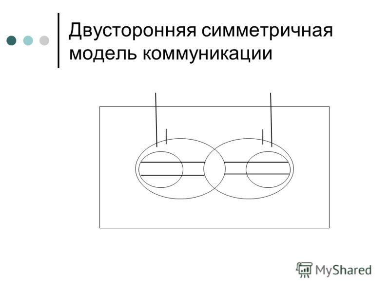 Двусторонняя симметричная модель коммуникации