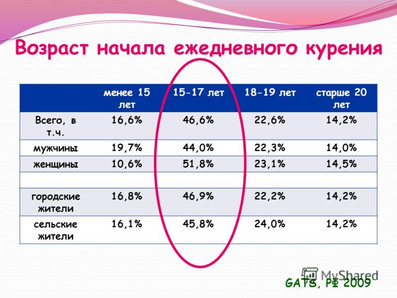 Возраст начала ежедневного курения менее 15 лет 15-17 лет18-19 летстарше 20 лет Всего, в т.ч. 16,6%46,6%22,6%14,2% мужчины19,7%44,0%22,3%14,0% женщины10,6%51,8%23,1%14,5% городские жители 16,8%46,9%22,2%14,2% сельские жители 16,1%45,8%24,0%14,2% GATS