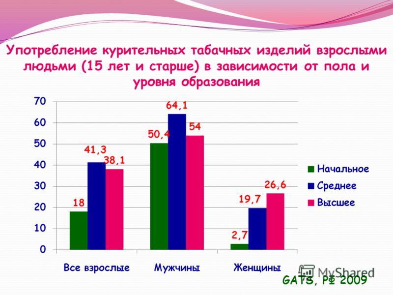 Употребление курительных табачных изделий взрослыми людьми (15 лет и старше) в зависимости от пола и уровня образования GATS, РФ 2009