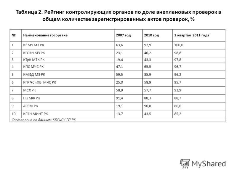 Таблица 2. Рейтинг контролирующих органов по доле внеплановых проверок в общем количестве зарегистрированных актов проверок, % Наименование госоргана2007 год2010 год1 квартал 2011 года 1ККМУ МЗ РК63,692,9100,0 2КГСЭН МЗ РК23,146,298,8 3КТрК МТК РК19,
