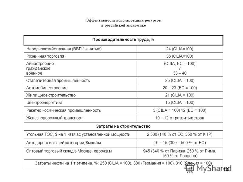 14 Эффективность использования ресурсов в российской экономике Производительность труда, % Народнохозяйственная (ВВП / занятые)24 (США=100) Розничная торговля36 (США=100) Авиастроение: гражданское военное (США, ЕС = 100) 7 33 – 40 Сталелитейная промы