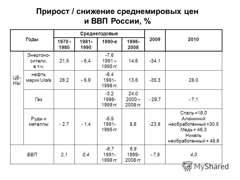 Прирост / снижение среднемировых цен и ВВП России, % Годы Среднегодовые 20092010 1970 - 1980 1981- 1990 1990-е1996- 2008 ЦЕ- НЫ Энергоно- сители, в т.ч. 21,5- 6,4 -7,6 1991 – 1995 гг. 14,6-34,1 нефть марки Urals26,2- 6,9 -6,4 1991- 1998 гг. 13,6-35,3