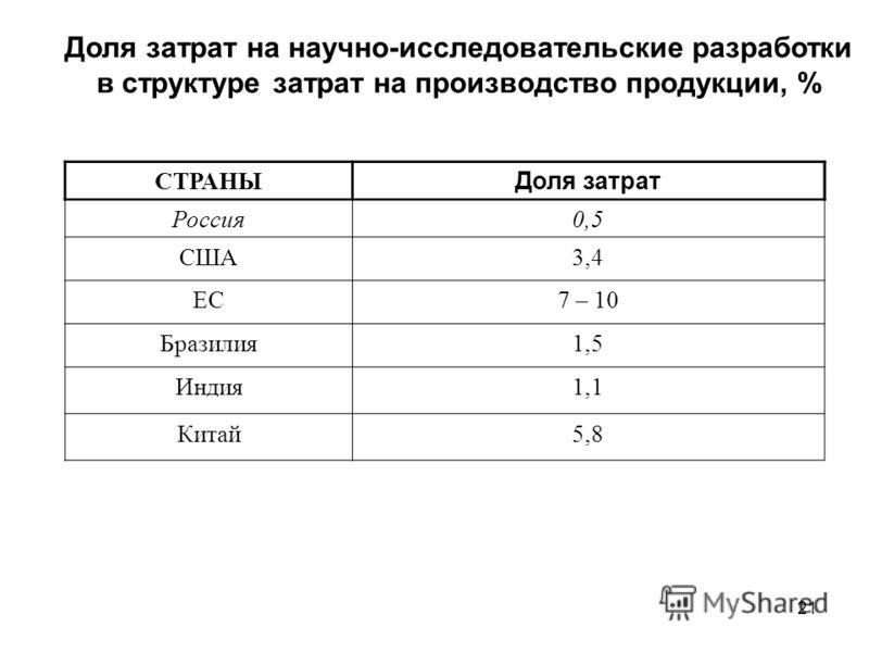 21 Доля затрат на научно-исследовательские разработки в структуре затрат на производство продукции, % СТРАНЫ Доля затрат Россия0,5 США3,4 ЕС7 – 10 Бразилия1,5 Индия1,1 Китай5,8