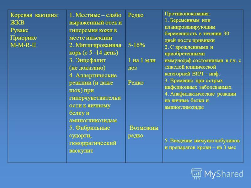 Коревая вакцина: ЖКВ Рувакс Приорикс М-М-R-II 1. Местные – слабо выраженный отек и гиперемия кожи в месте инъекции 2. Митигированная корь (с 5 -14 день) 3. Энцефалит (не доказано) 4. Аллергические реакции (и даже шок) при гиперчувствительн ости к яич