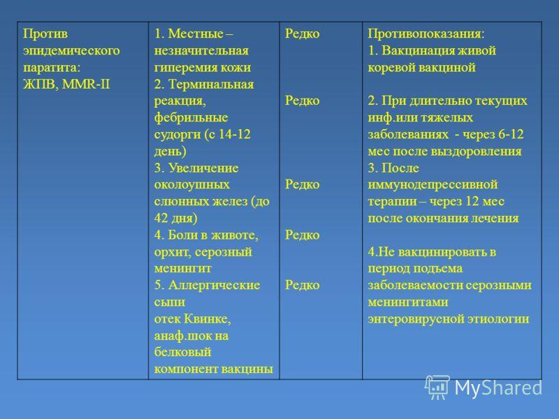 Против эпидемического паратита: ЖПВ, ММR-II 1. Местные – незначительная гиперемия кожи 2. Терминальная реакция, фебрильные судорги (с 14-12 день) 3. Увеличение околоушных слюнных желез (до 42 дня) 4. Боли в животе, орхит, серозный менингит 5. Аллерги