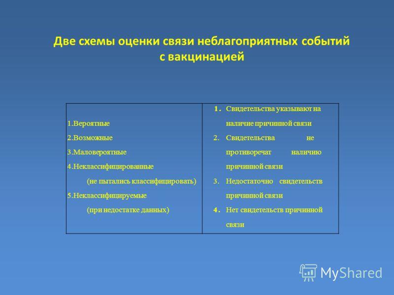 Две схемы оценки связи неблагоприятных событий с вакцинацией 1.Свидетельства указывают на 1.Вероятныеналичие причинной связи 2.Возможные2.Свидетельства не 3.Маловероятныепротиворечат наличию 4.Неклассифицированныепричинной связи (не пытались классифи