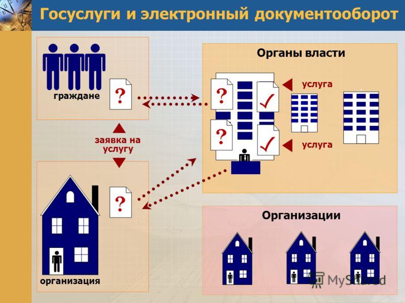 Органы власти Организации Госуслуги и электронный документооборот граждане организация заявка на услугу услуга