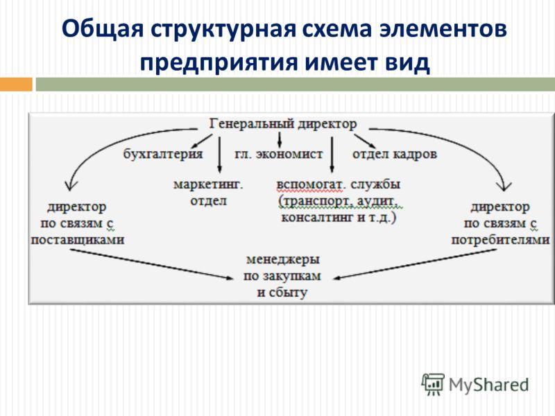 Общая структурная схема элементов предприятия имеет вид