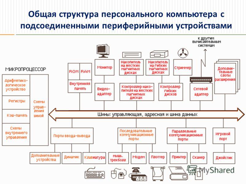 Общая структура персонального компьютера с подсоединенными периферийными устройствами