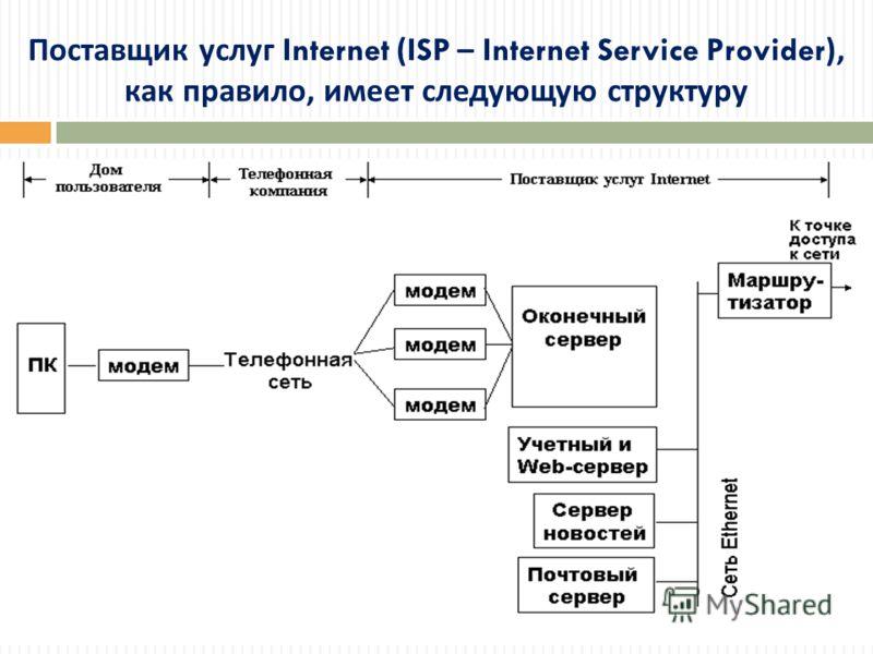 Поставщик услуг Internet (ISP – Internet Service Provider), как правило, имеет следующую структуру